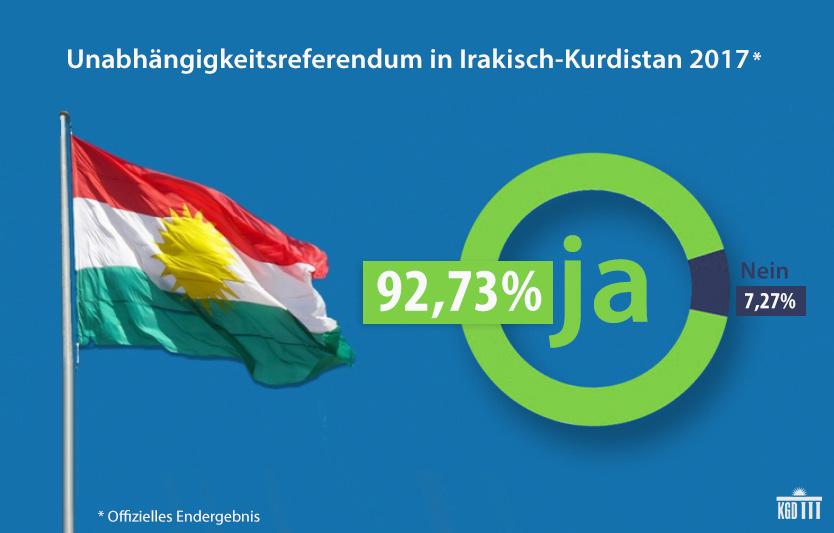 https://kurdische-gemeinde.de/wp-content/uploads/kurdistan-referendum-end-2017.jpg